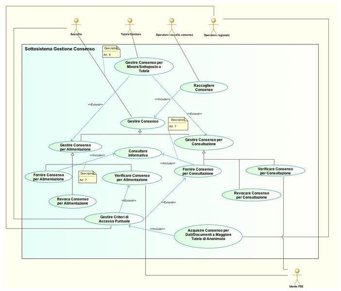 Figura 10. Diagramma dei casi d'uso la gestione del consenso e della privacy